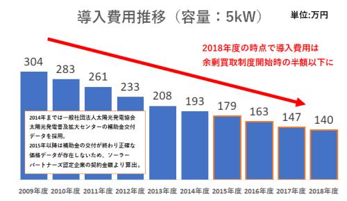 太陽光発電 設置費用の推移
