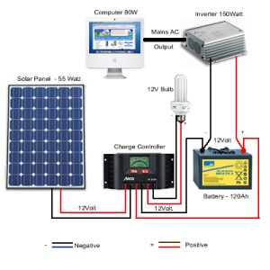 Solar panel installation examples from Excluss