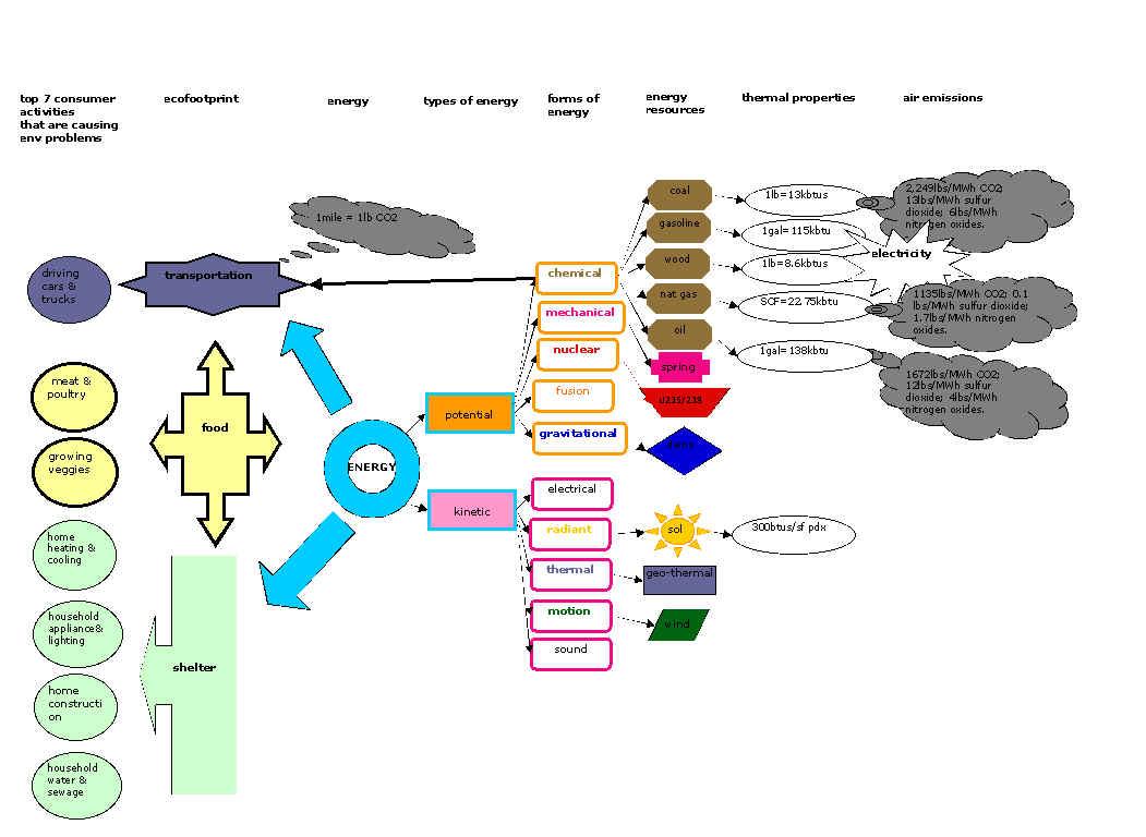 Energy Flow Diagram For Sci321