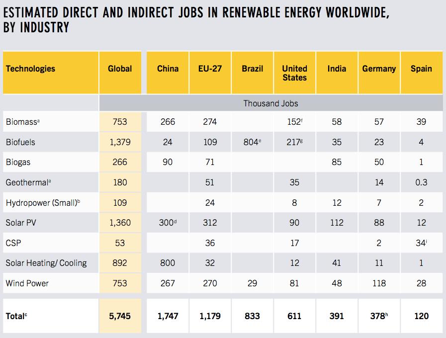 global-renewable-energy-jobs