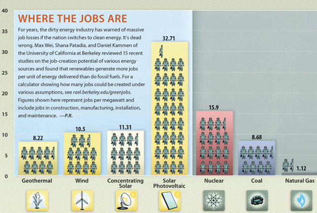 solar jobs comparison