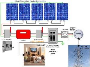 Solar Photovoltaic Technologies