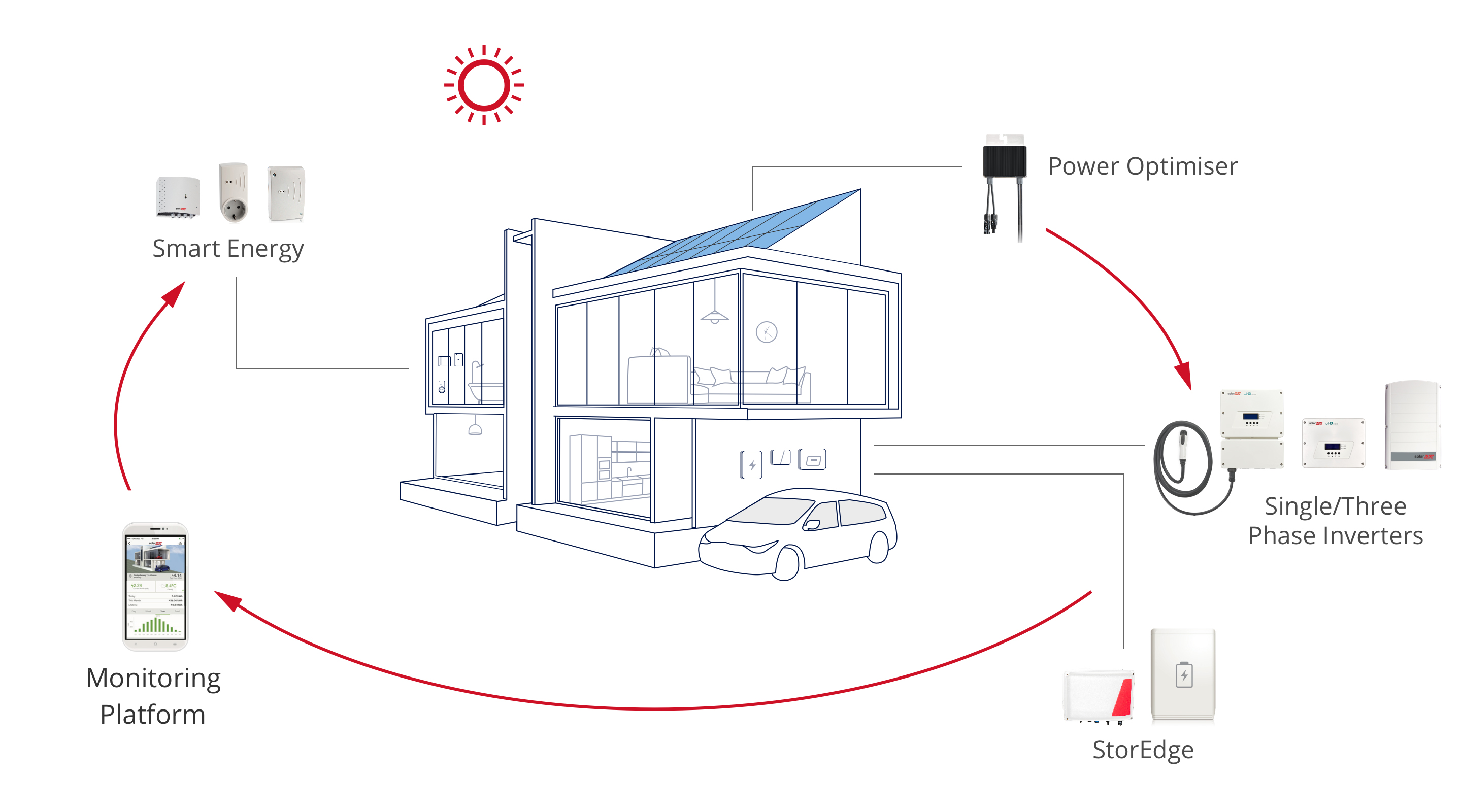 Is An Inverter Upgrade Right For You