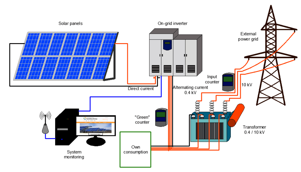 Ground Mounted Solar power Plants Working Diagram