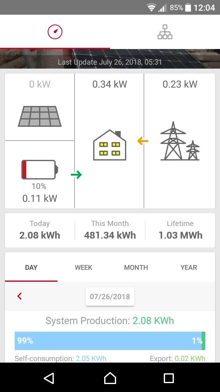 Solaredge-monitoraggio