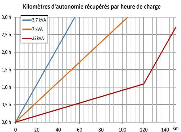 Bornes de recharge de véhicule électrique et hybride - temps de charge