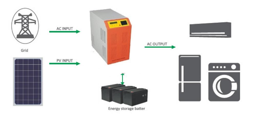off grid solar kit - Off grid solar power systems