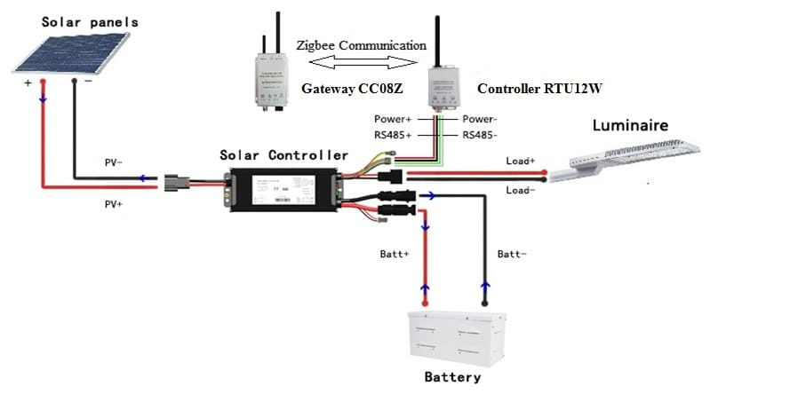 Hardware Wiring - How does a solar controller work?