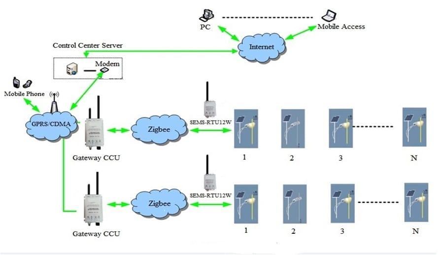 Solar-Control-System-Features Solar Control System
