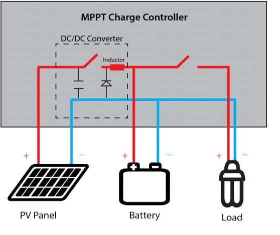 MPPT-Charge-Controller Solar charge controller: PWM vs. MPPT