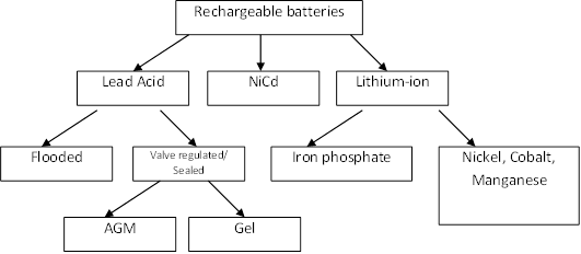 energy storage fig 2 - Gel Battery vs. Lithium-ion: A Comparison of energy storage