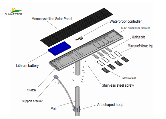 All-in-One-Solar-Street-Lights-Composition All in one solar street light