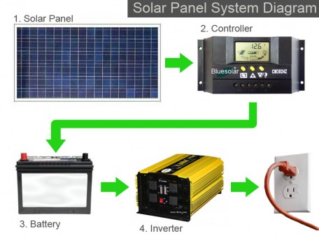 solar panel wiring diagram for home wiring diagram Solar Wiring Diagrams For Homes simple solar panel wiring diagram the site that this belongs to solar wiring diagrams for homes