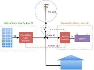 The Truth About 'Battery Ready' Solar Systems