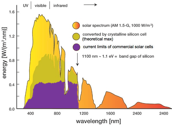 The Solar Spectrum And Why 'UV Solar Panels' Are A Con Job