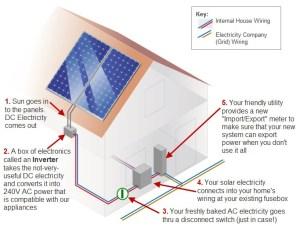 Solar Power Diagram  Solar Power Quotes & Information