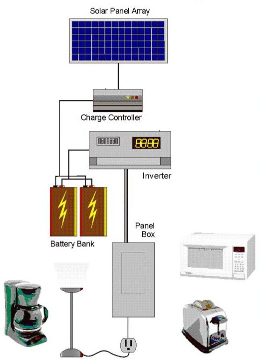 solar power setup