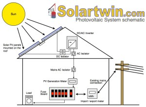 Solar PV (Electric) Power Systems – All the useful basic