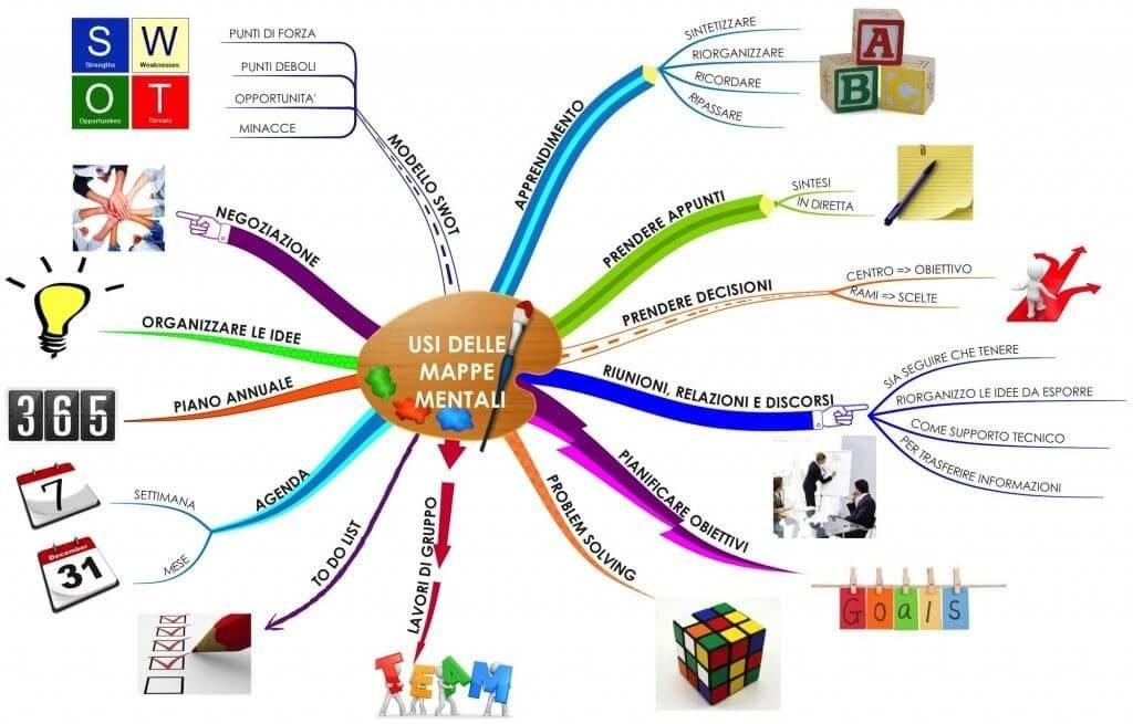 L' utilizzo della mappe concettuali, dette anche mappe mentali, è il metodo di memorizzazione migliore in assoluto.