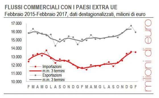 istat-flussi-commerciali-extra-ue-febbraio2017