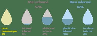 information eau