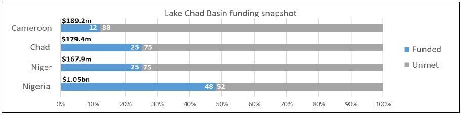 lake chad funding snapshot