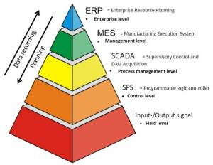 Solids Solutions Group :: Control and Automation :: Process visualisation, Process control