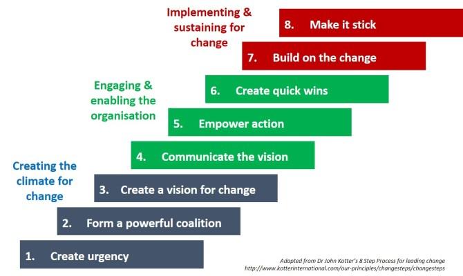 Kotter 8 Step Change Model