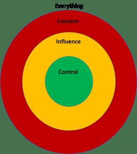 Circle of control