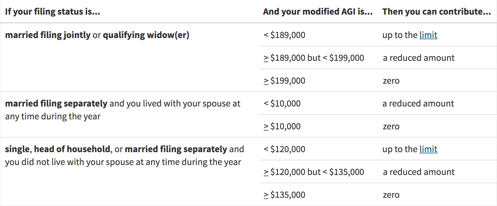 Roth IRA Contribution and Income Table
