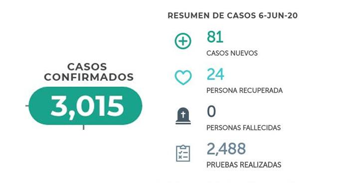 81 nuevos casos de COVID-19, El Salvador ya sobrepasa los tres mil casos