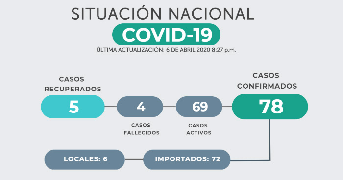 Confirman 9 nuevos casos de COVID-19, ya son 78 contagios