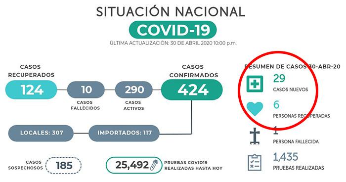 Confirman 29 casos nuevos de COVID-19 en El Salvador, en total ya son 424