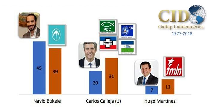 El 54% de la población piensa que Nayib Bukele será el próximo presidente, según encuesta Cid Gallup