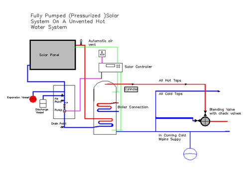 Funky unvented hot water system images schematic circuit diagram wiring diagram for unvented cylinder wiring diagram for electric swarovskicordoba Images