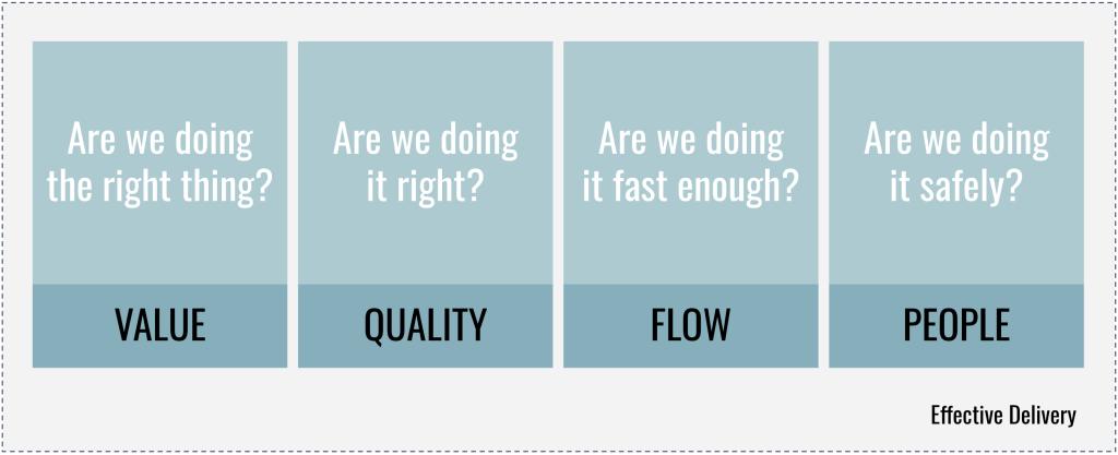 4 delivery principles