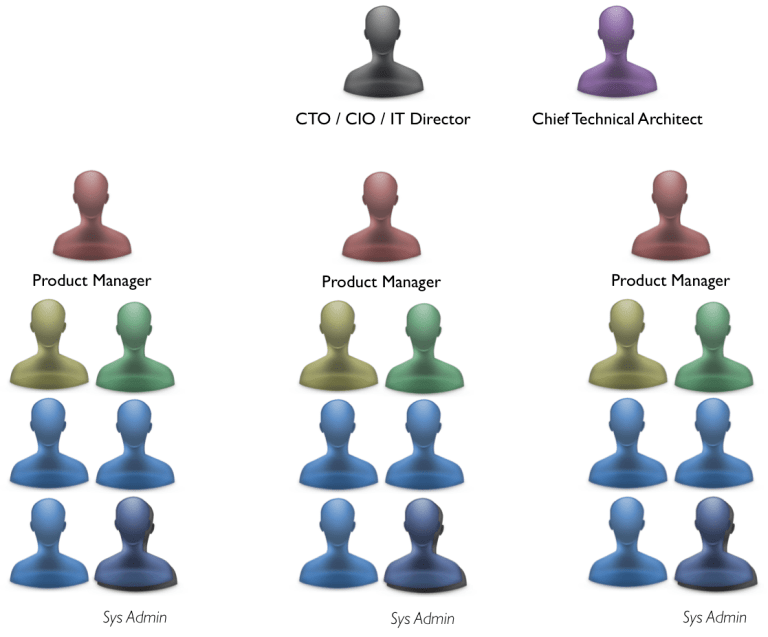 Agile Org Structure