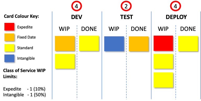 kanban classes of service color coded cards