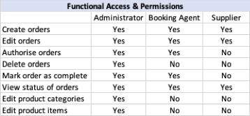 permissions example