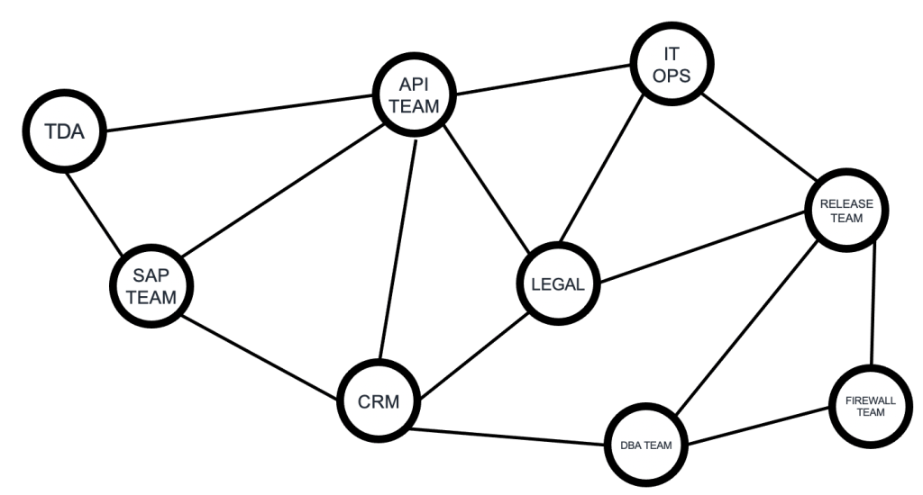 network of interdependent services
