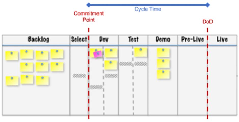 agile metrics cycle time definition