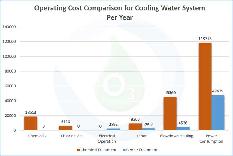 Solution Ozone Applications Cooling Towers Chart Image