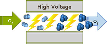Solution Ozone About Ozone Generation High Voltage Image