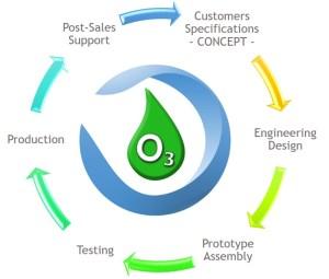 solution ozone consultory for ozone generators consultancy consultoria para geradores de ozono