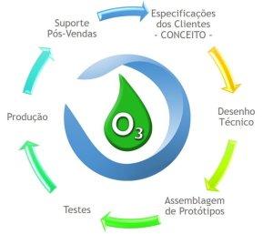 serviços consultoria geradores de ozono consultoria uso ozono