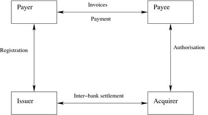 Phases in Electronic Payment System