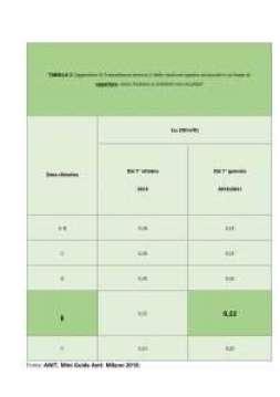 Valori trasmittanza strutture di copertura