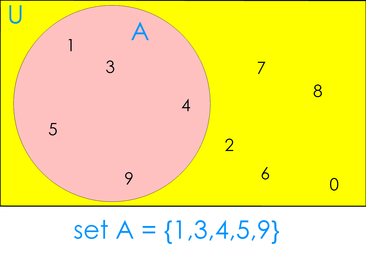 Solving Universal Sets