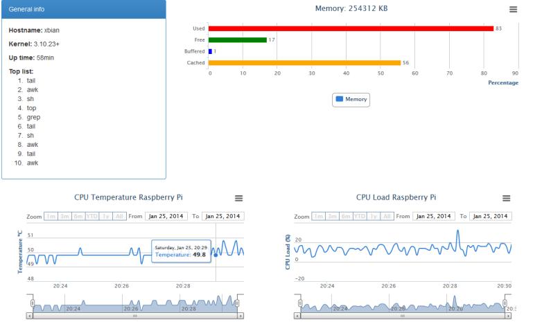 Nuestro monitor de recursos para Raspberry Pi
