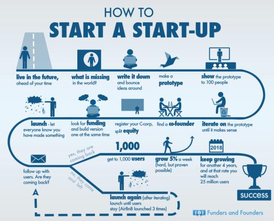 Como empezar una startup